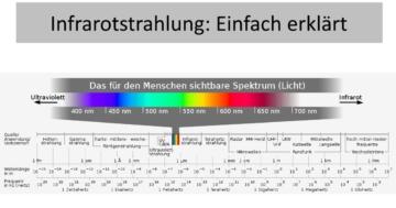 Erklärung IR-Strahlung