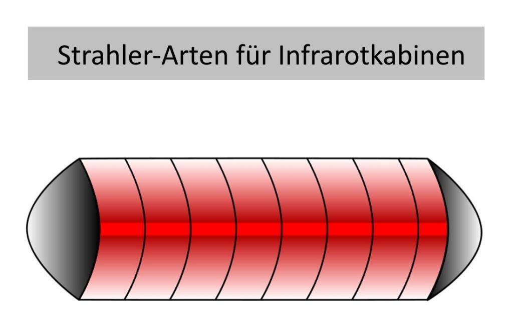 Strahler-Arten für Infrarotkabinen